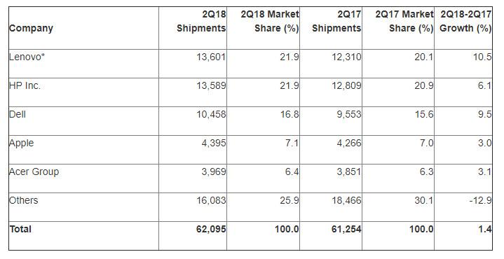 Sprzedaż komputerów osobistych w II kwartale 2018 roku, Gartner.