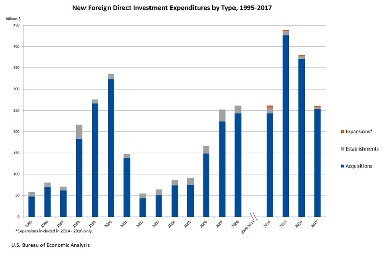 Zagraniczne inwestycje w USA