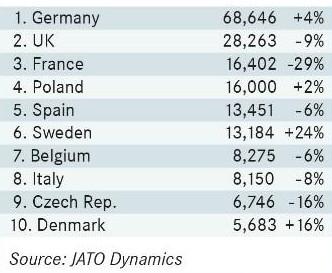 Sprzedaż samochodów segmentu d w Polsce