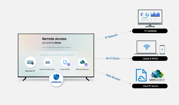 Remote Access Samsung